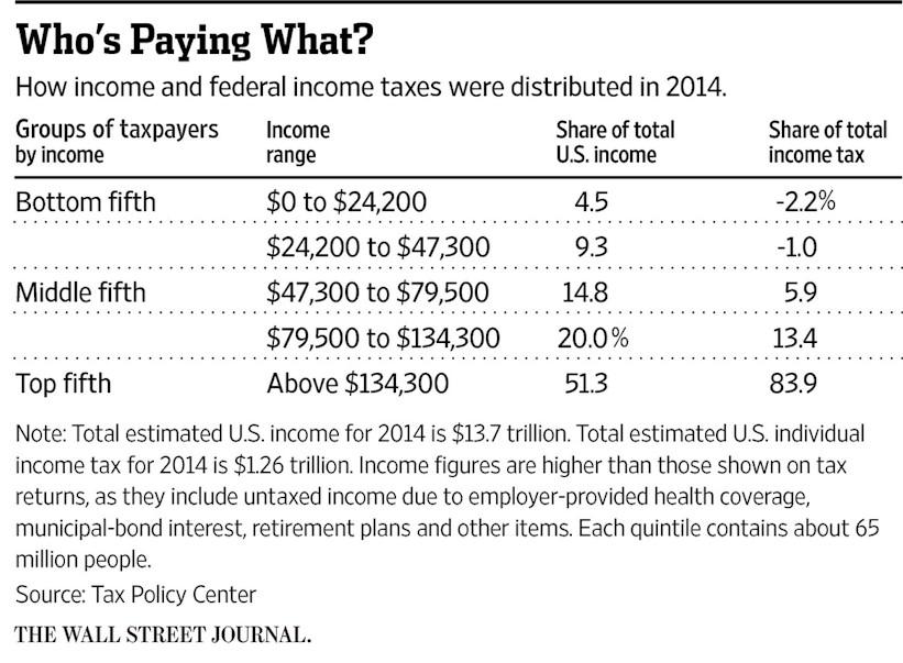 WSJ Tax Table